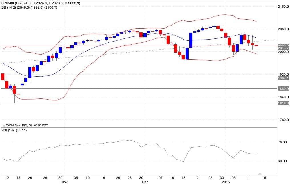 S&p500 analisi tecnica e segnali di trading indicatori 14/01/2015