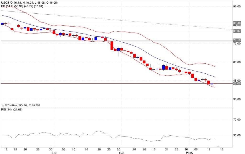 petrolio analisi tecnica e segnali di trading indicatori 14/01/2015