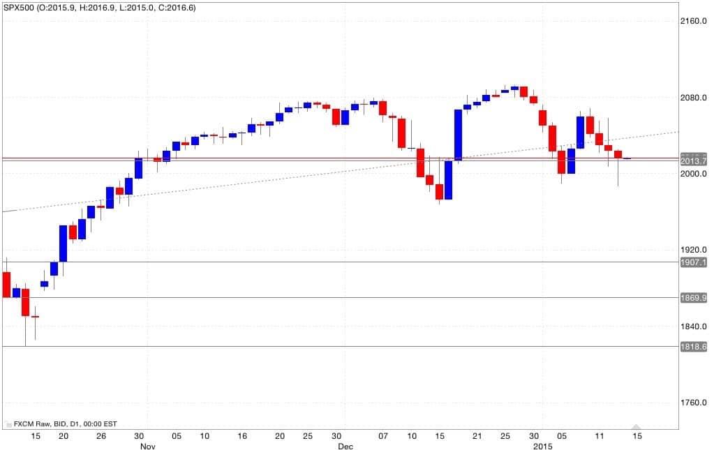 S&p500 analisi tecnica e segnali di trading 15/01/2015
