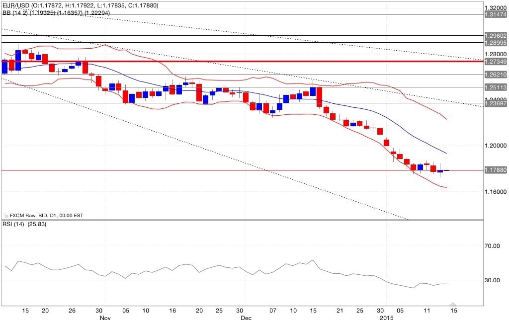 Eur/usd analisi tecnica e segnali di trading indicatori 15/01/2015