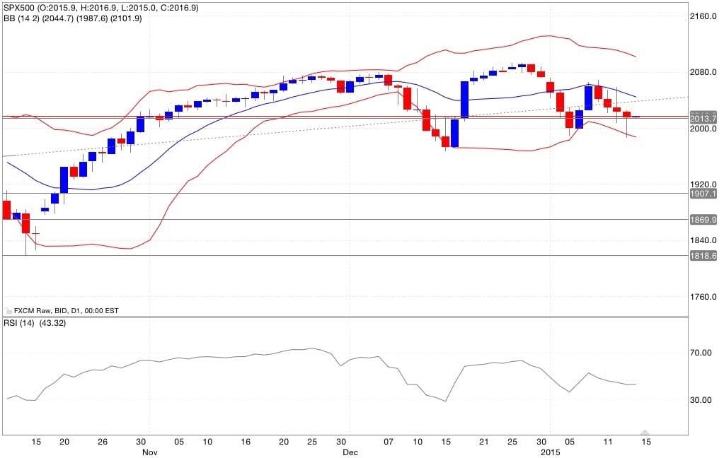 S&p500 analisi tecnica e segnali di trading indicatori 15/01/2015