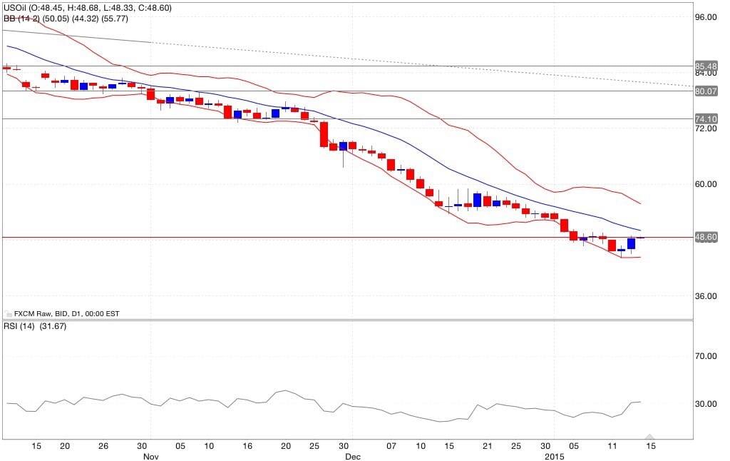 Petrolio analisi tecnica e segnali di trading indicatori 15/01/2015