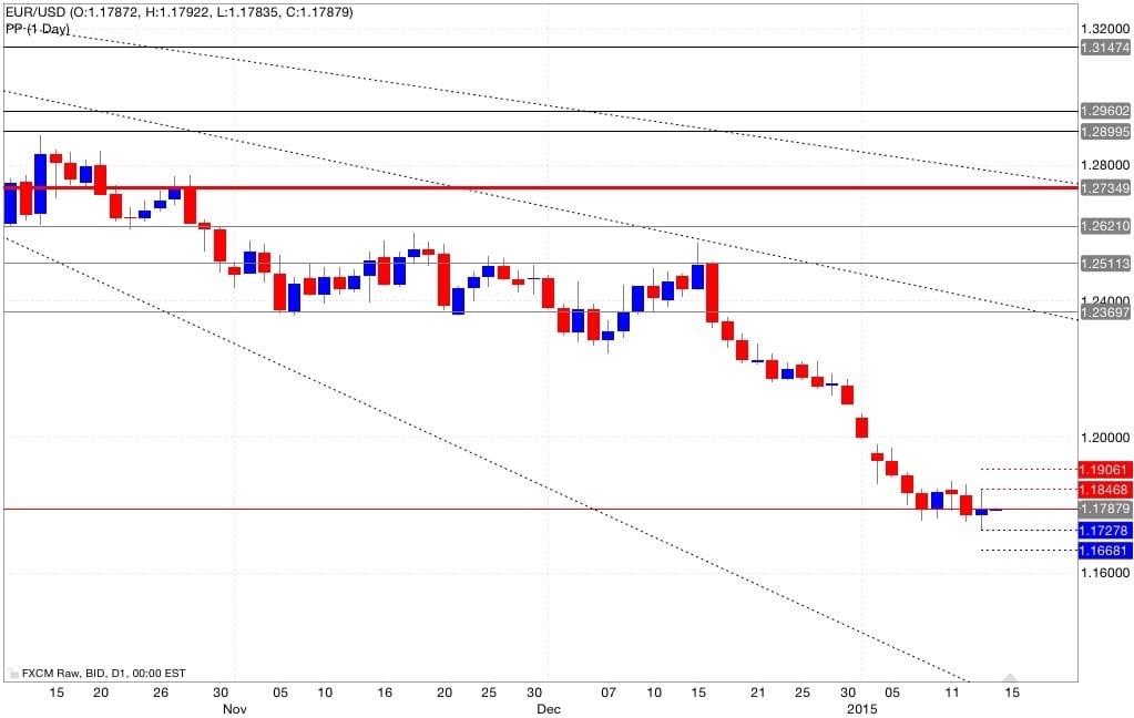 Eur/usd pivot point 15/01/2015