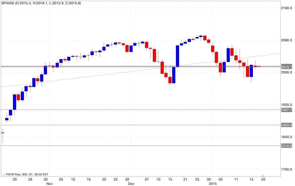 s&p500 analisi tecnica e segnali di trading 20/01/2015