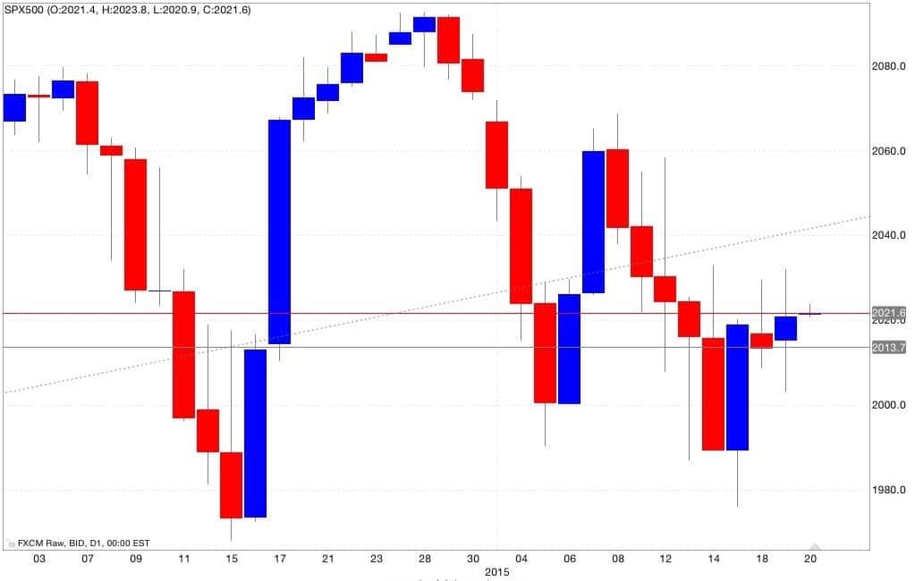 s&p500 analisi tecnica e segnali di trading 21/01/2015