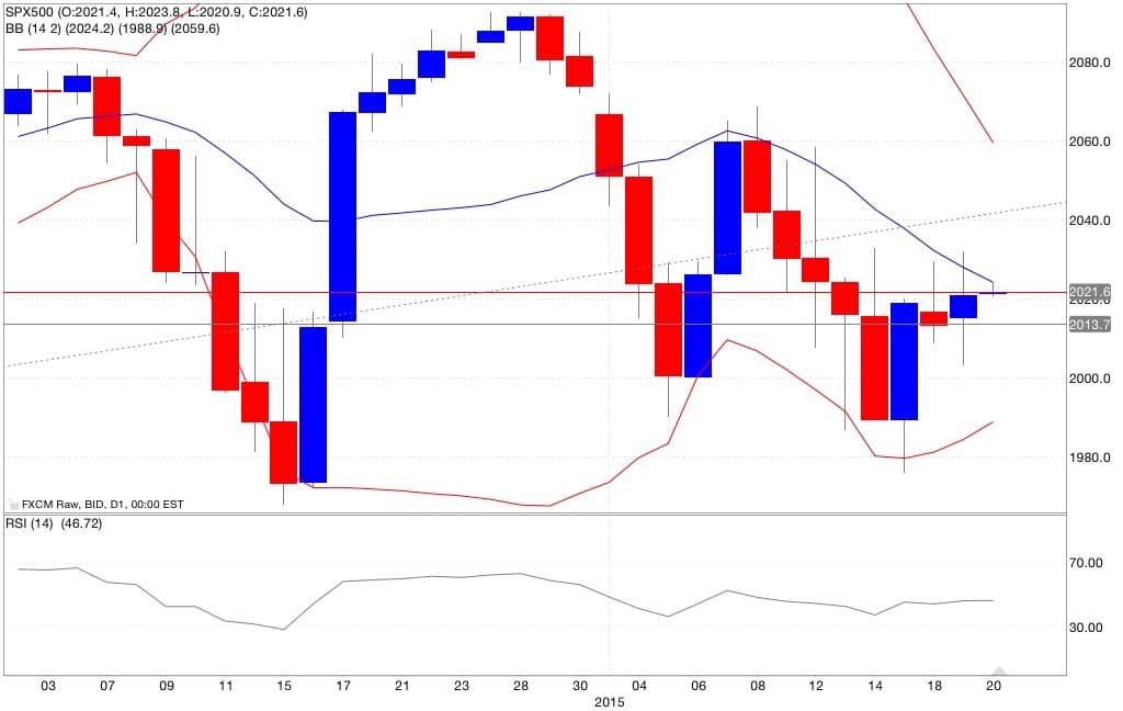 s&p500 analisi tecnica e segnali di trading indicatori 21/01/2015