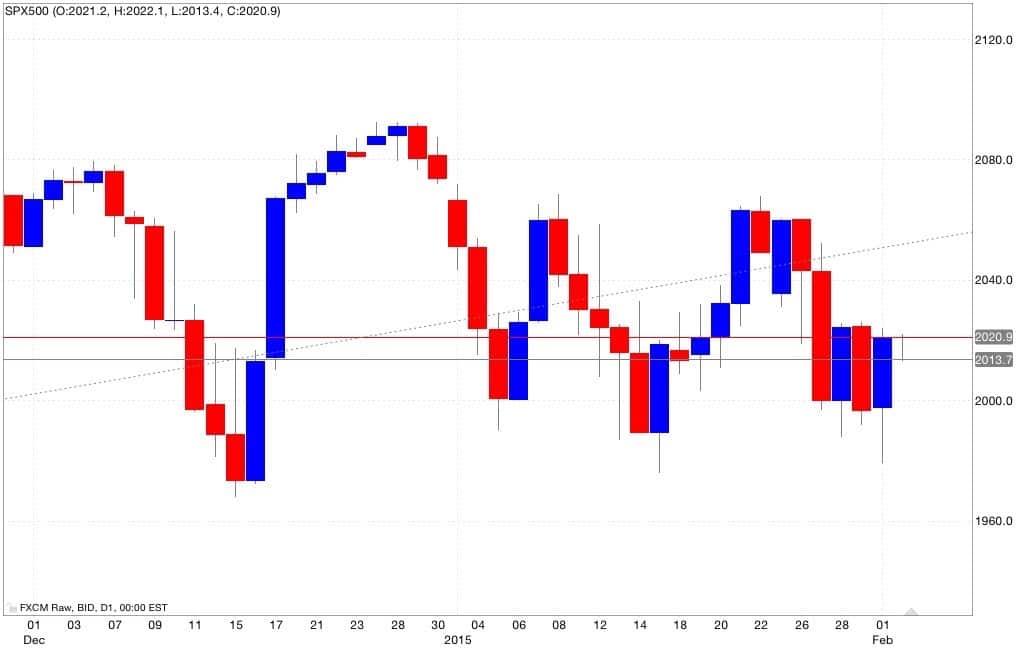 S&p500 analisi tecnica e segnali di trading 03/02/2015