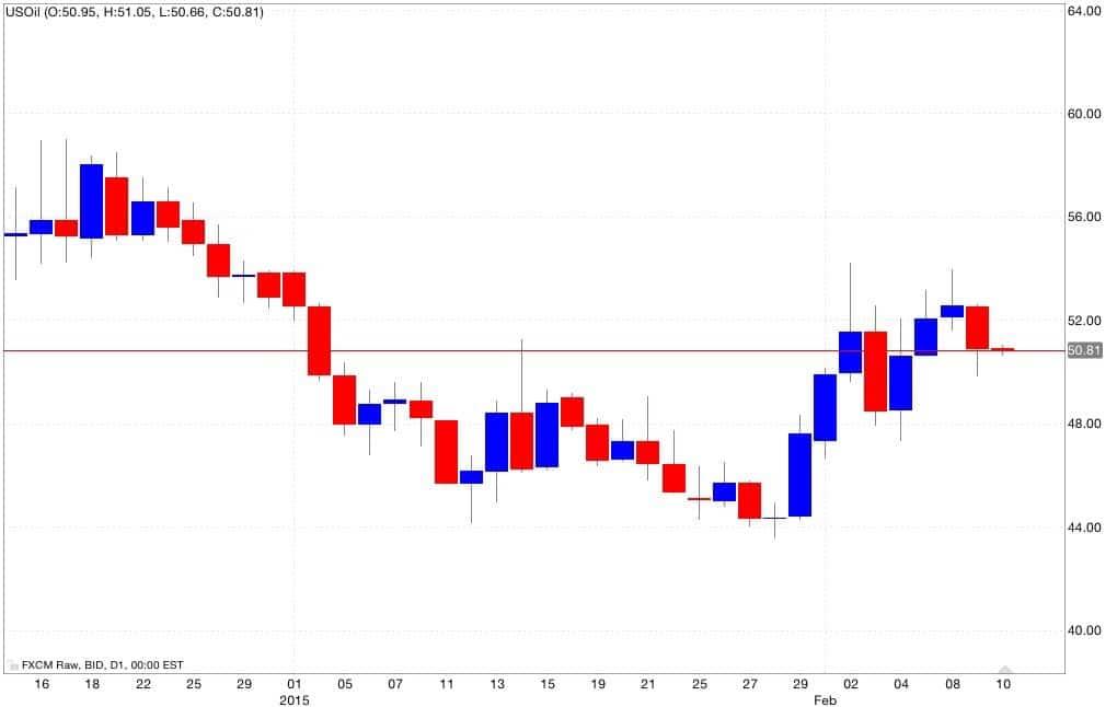 petrolio analisi tecnica e segnali di trading 11/02/2015