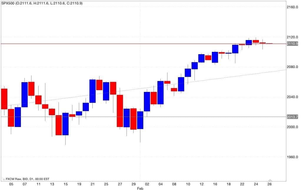 s&p500 analisi tecnica e segnali di trading 27/02/2015