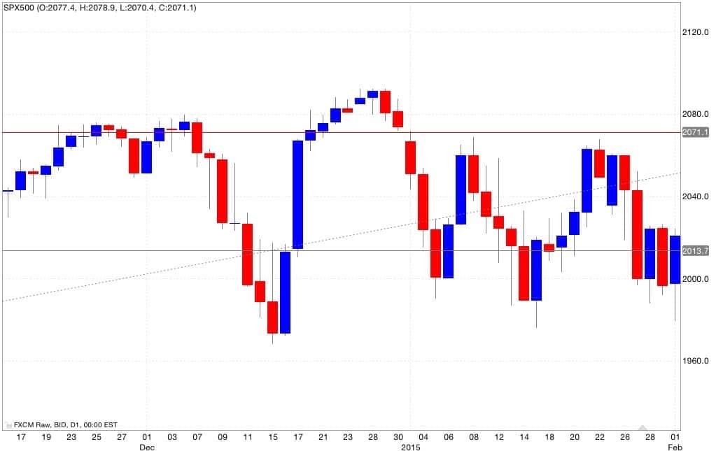 s&p500 analisi tecnica e segnali di trading 12/02/2015