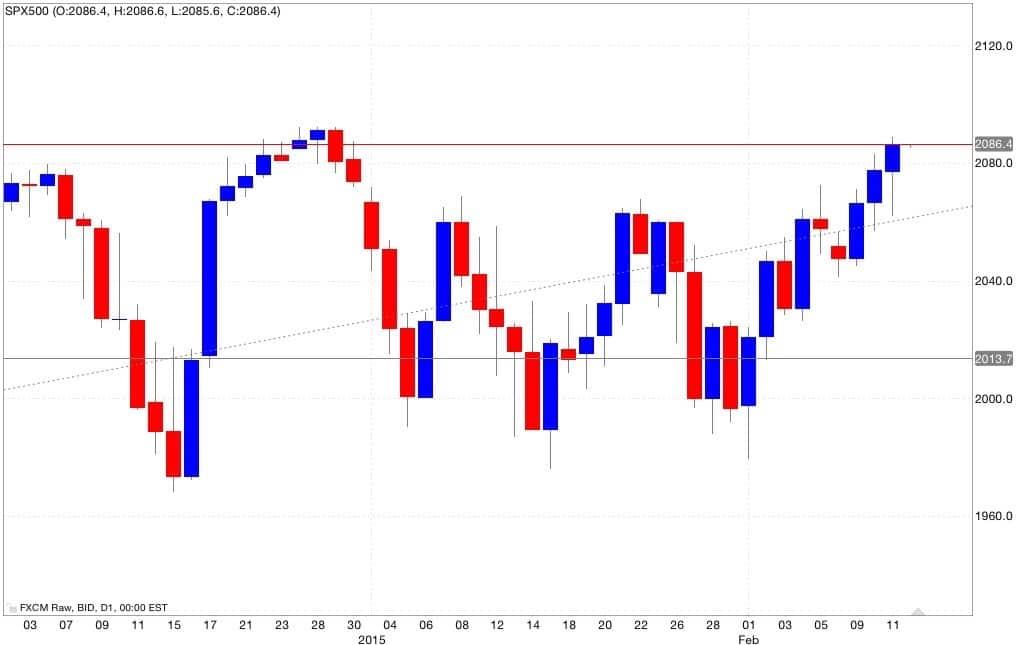 S&p500 analisi tecnica segnali di trading 13/02/2015