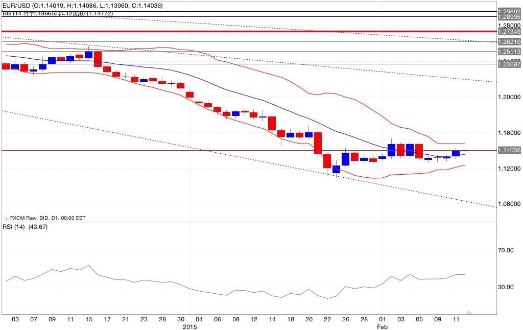 Eur/usd analisi tecnica segnali di trading indicatori 13/02/2015