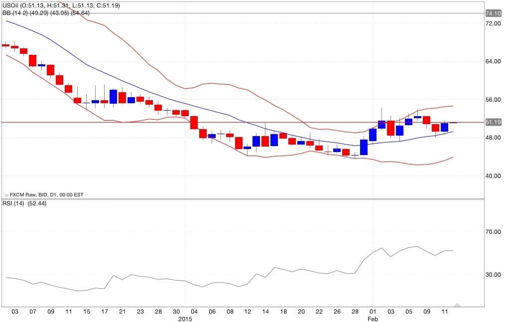 Petrolio analisi tecnica segnali di trading indicatori 13/02/2015