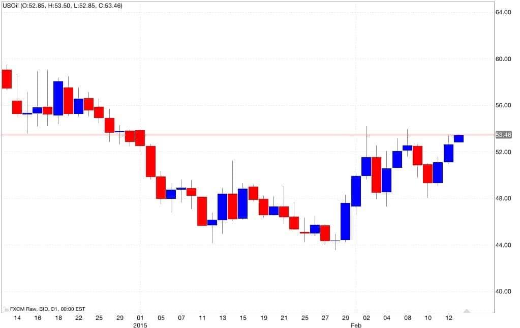 Petrolio analisi tecnica segnali di trading 16/02/2015