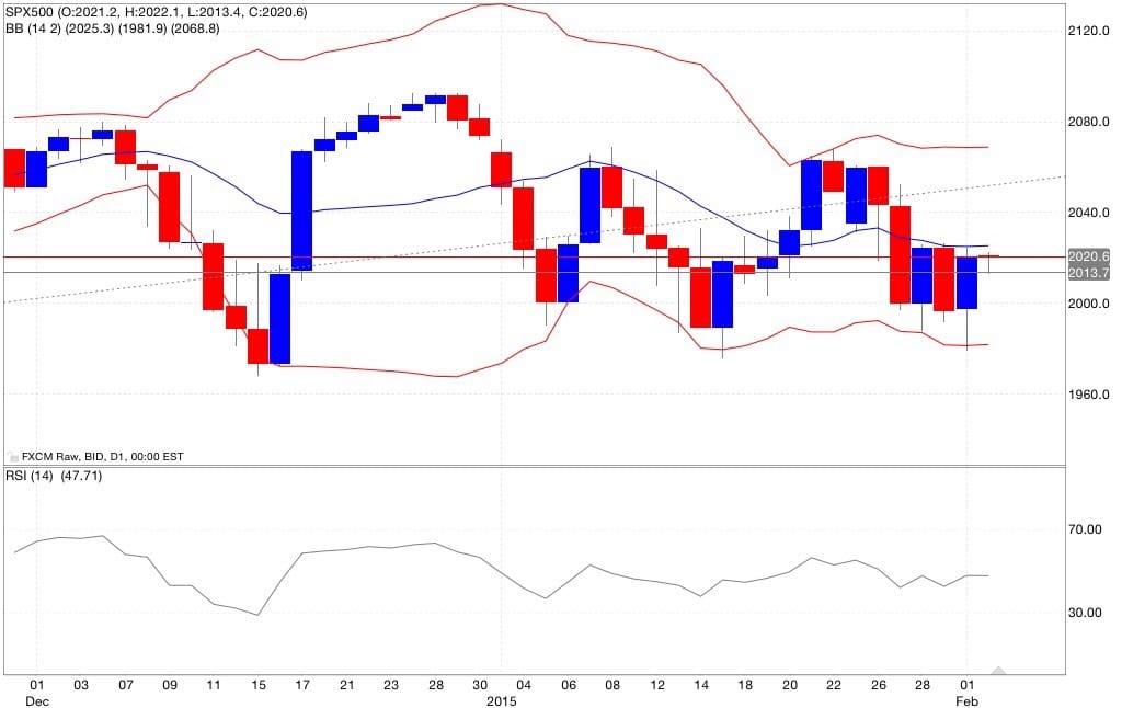 S&p500 analisi tecnica e segnali di trading indicatori 03/02/2015