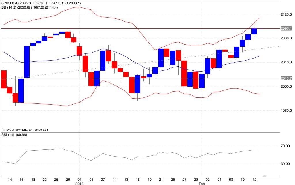 S&p500 analisi tecnica segnali di trading indicatori 16/02/2015