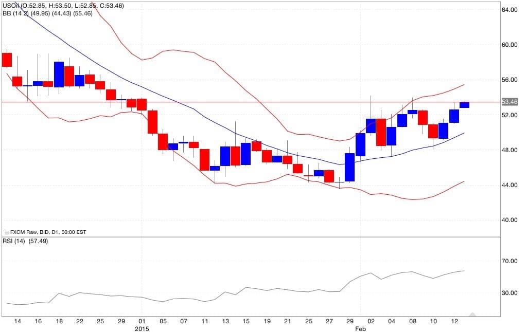 Petrolio analisi tecnica segnali di trading indicatori 16/02/2015