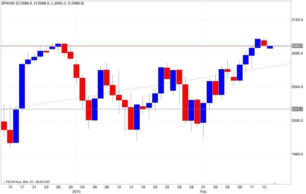 S&p500 analisi tecnica segnali di trading 17/02/2015