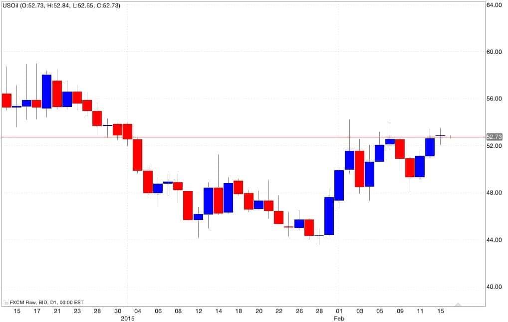 Petrolio analisi tecnica segnali di trading 17/02/2015