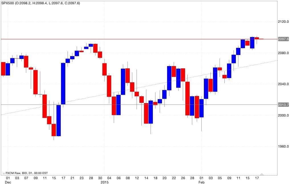s&p500 analisi tecnica e segnali di trading 19/02/2015