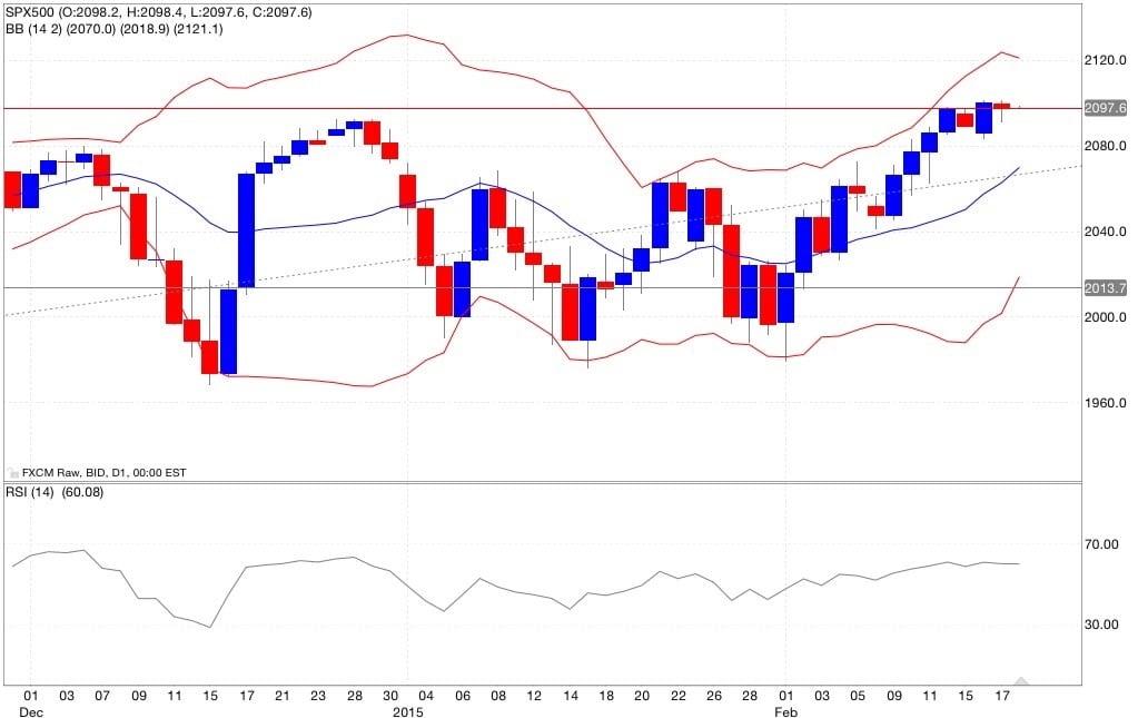 s&p500 analisi tecnica e segnali di trading indicatori 19/02/2015