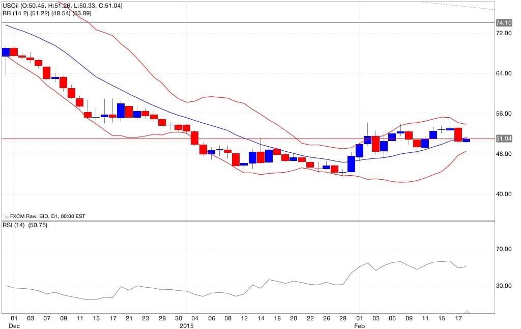 petrolio analisi tecnica e segnali di trading indicatori 19/02/2015