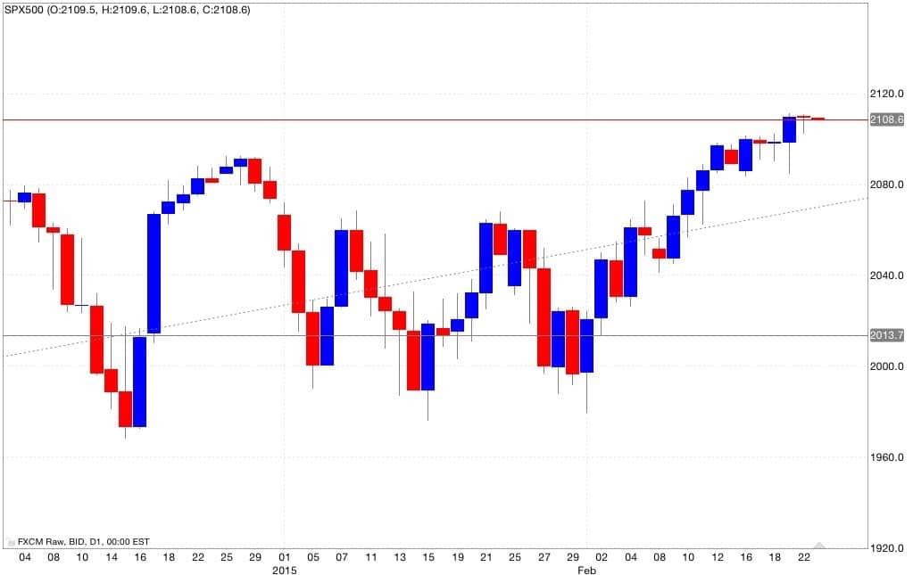 s&p500 analisi tecnica e segnali di trading 24/02/2015