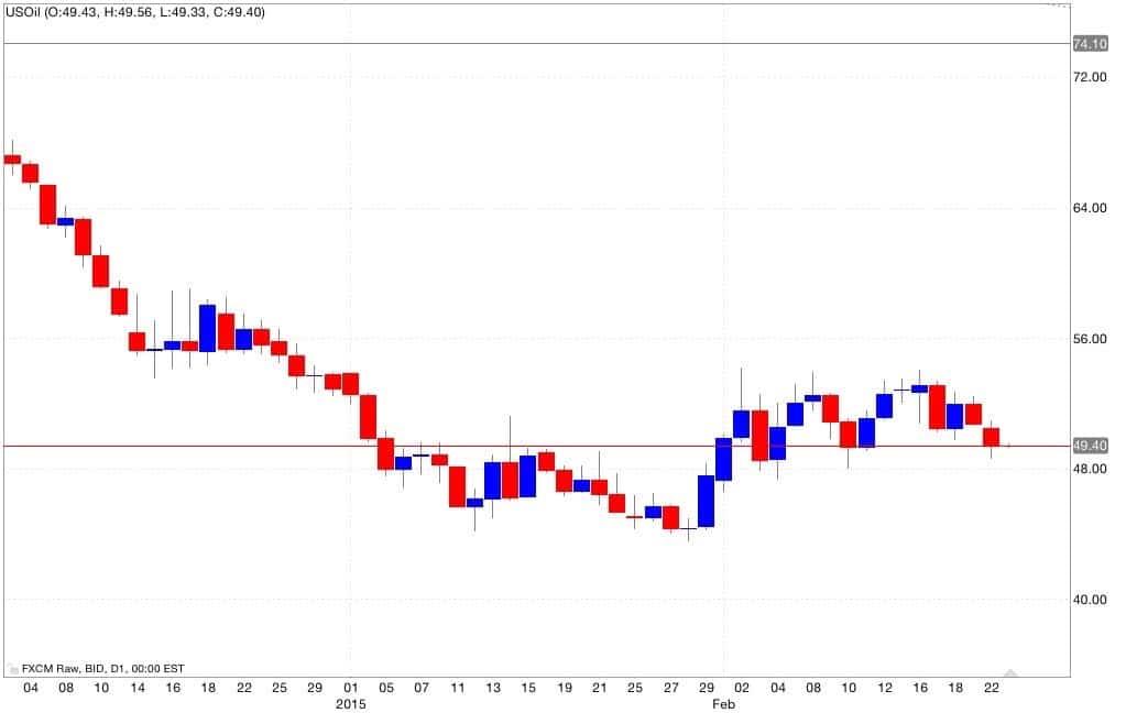 petrolio analisi tecnica e segnali di trading 24/02/2015