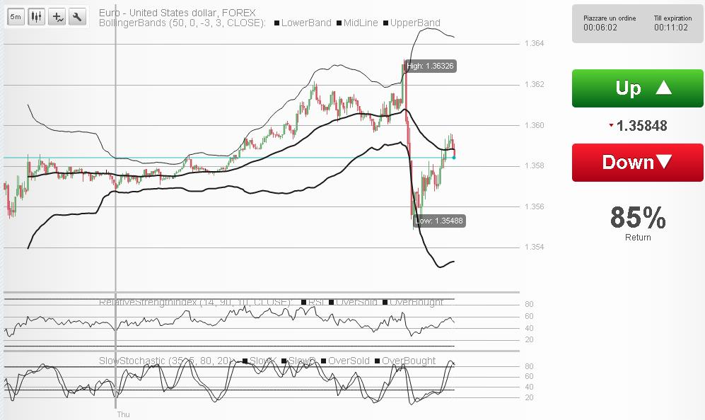 Grafici forex streaming
