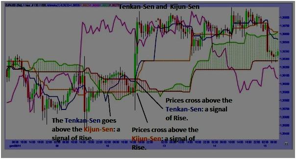 Indicatore ichimoku forex