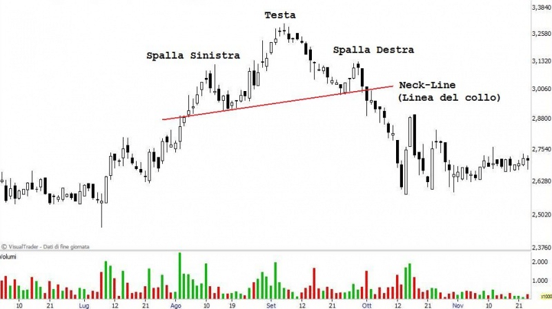 Testa e spalle trading