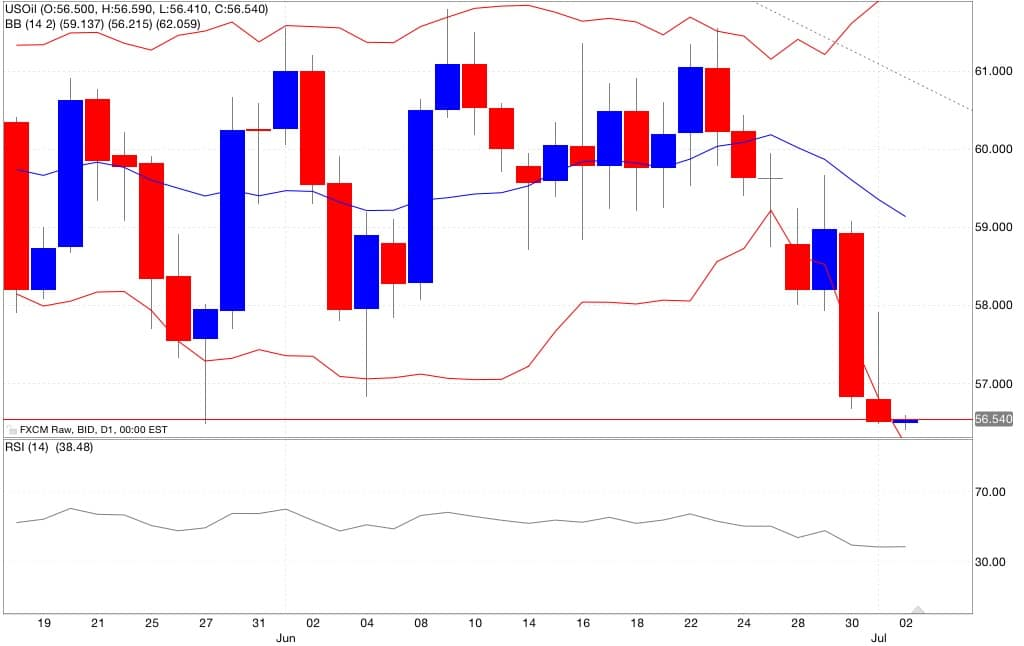 petrolio indicatori