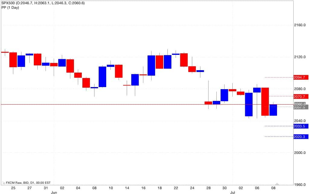 sep500 pivot point
