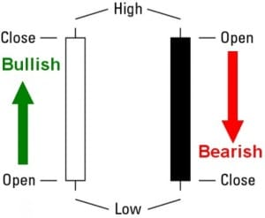 strategie candlestick
