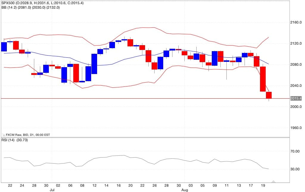 sep500 indicatori