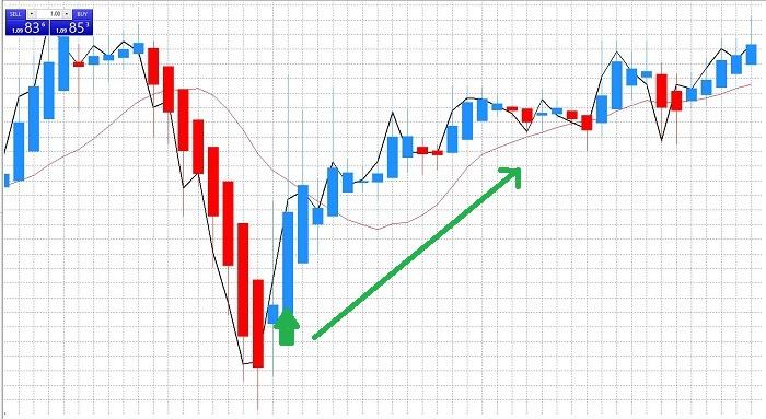 Heiken-Ashi-trading-binario-segnali