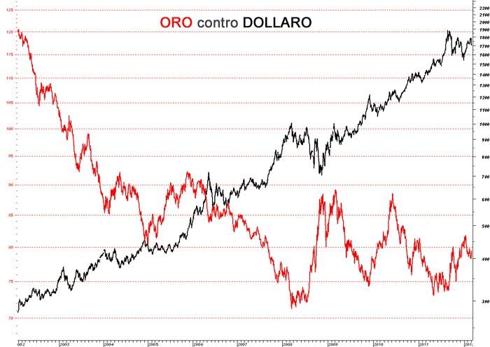 correlazione dollaro oro