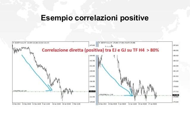 esempio correlazione positiva
