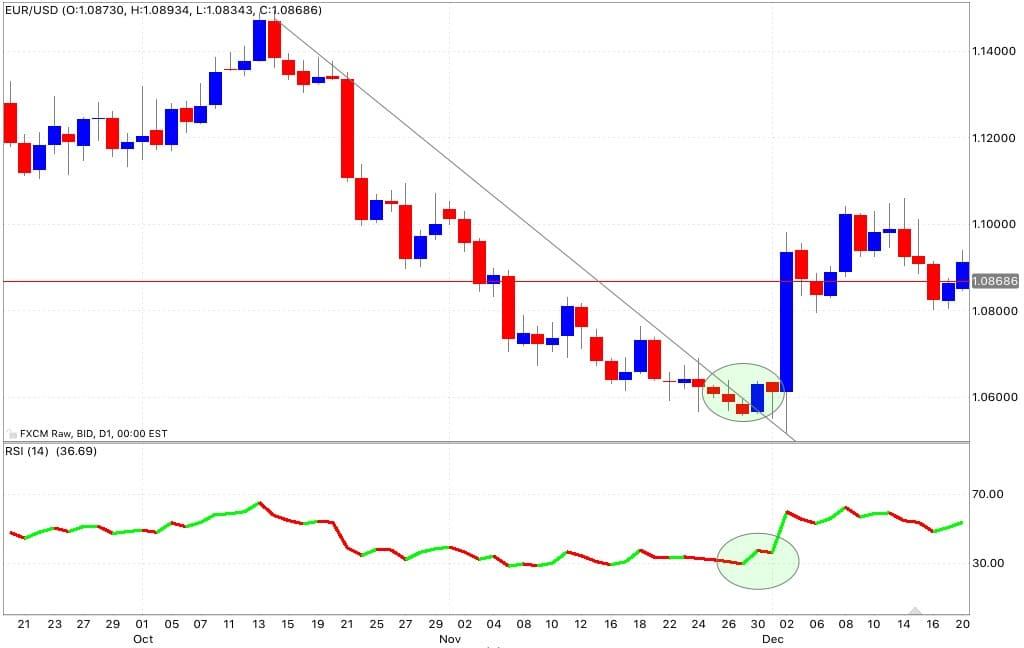 rsi trend line segnale acquisto