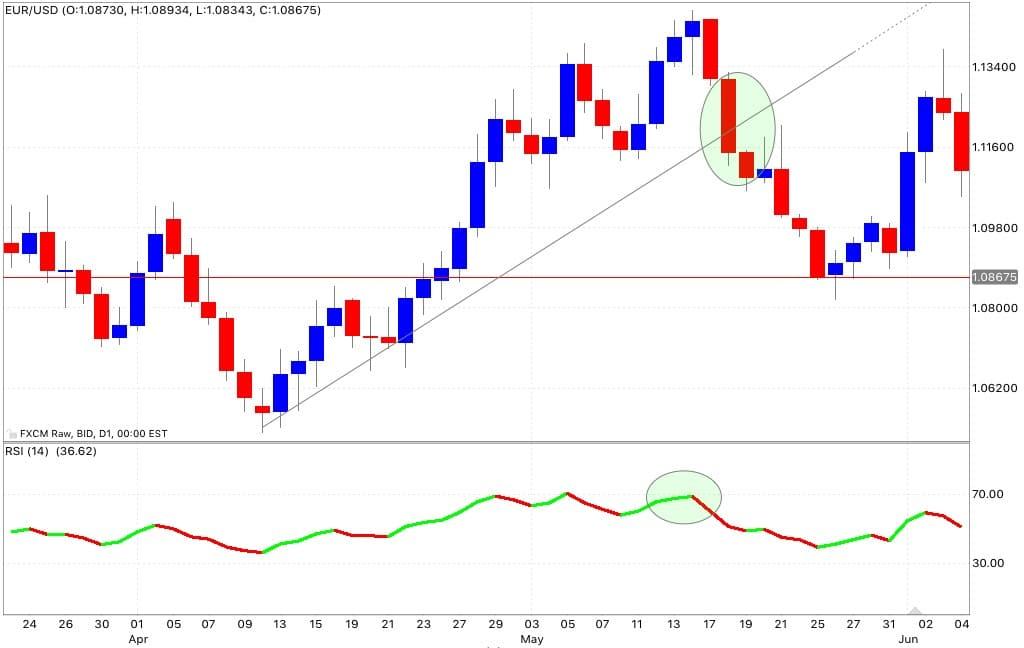 rsi trend line segnale vendita