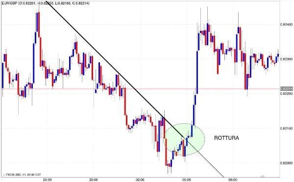 segnale trend line acquisto