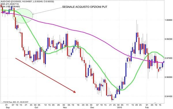 segnale-vendita-media-mobile-doppia