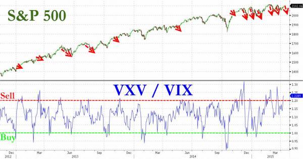 segnali indicatore vix