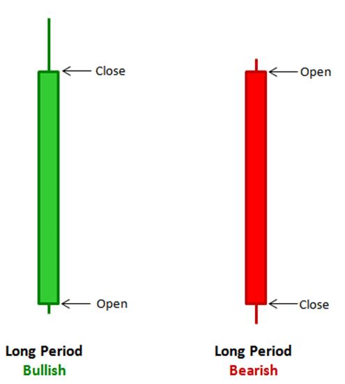 strategia opzioni binarie long candle