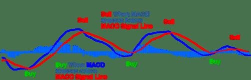 strategia opzioni binarie macd