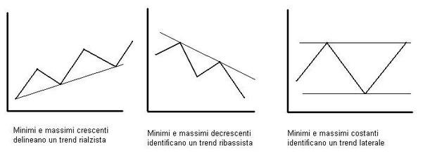 tendenze trading
