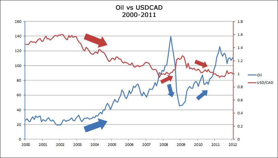 correlazione petrolio