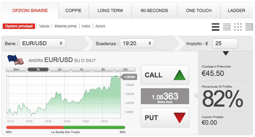 Simulazione trading opzioni