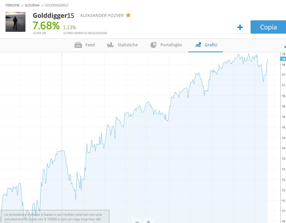 goldigger-grafici-real