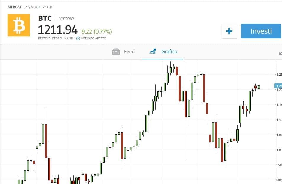 Grafici eToro bitcoin